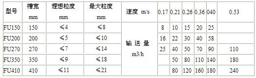 链式输送机规格、技术参数:
